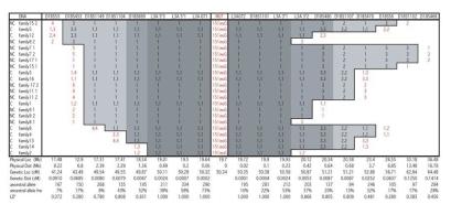 Manhattan plot of linkage data