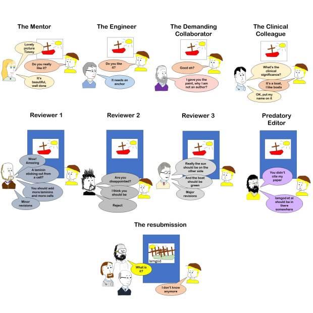Sciart review process