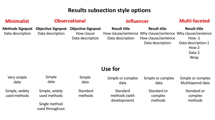 Types of results subsection