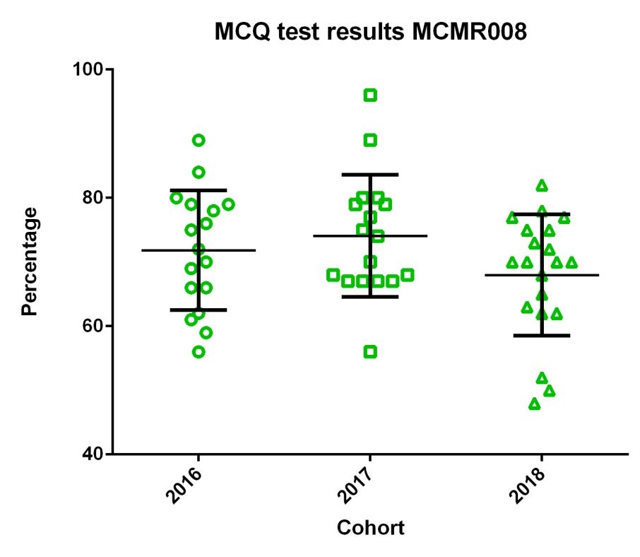 MCQ grade comparison
