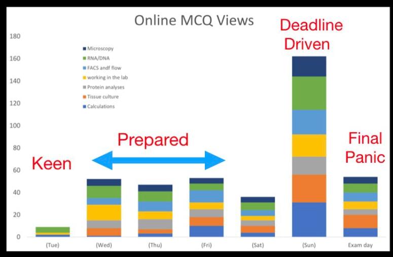 online MCQ access.001