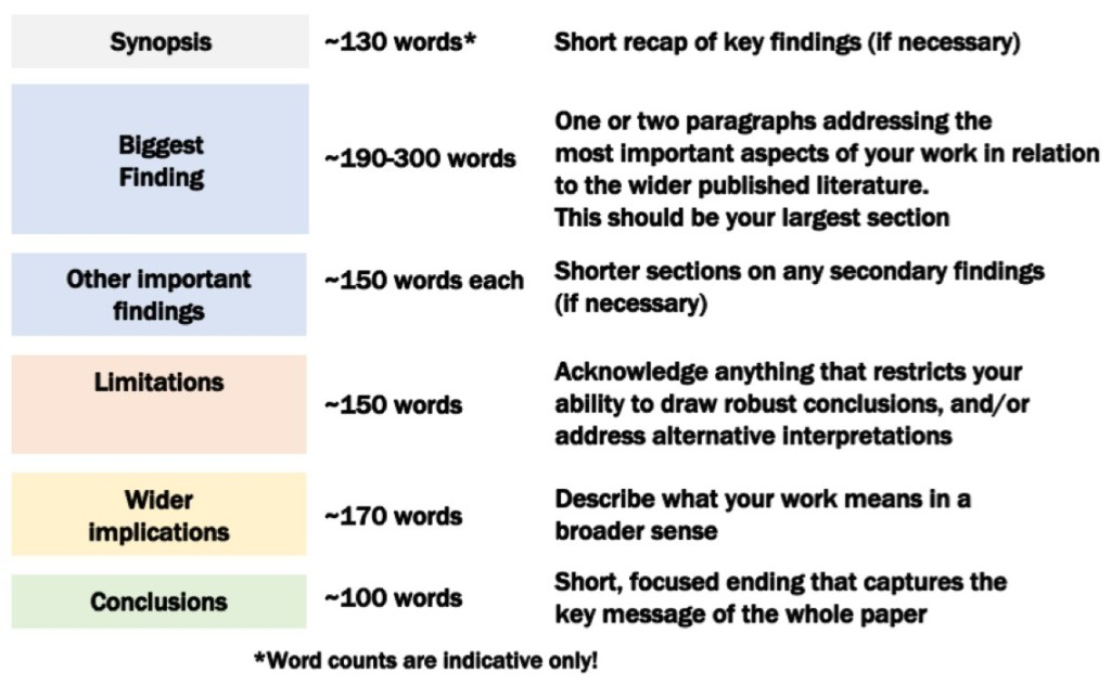 Overview of recommended structure of a discussion seciton